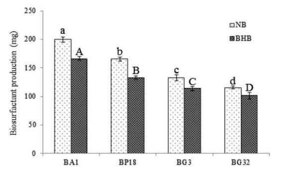 Produksi Surfaktan pada Berbagai Strain Bakteri dengan Media Nutrient Broth