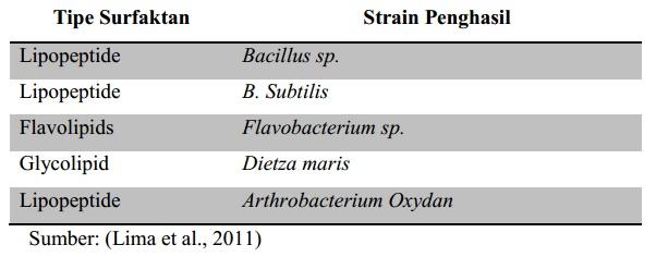 Beberapa Tipe Biosurfaktan dan Mikroorganisme Penghasilnya